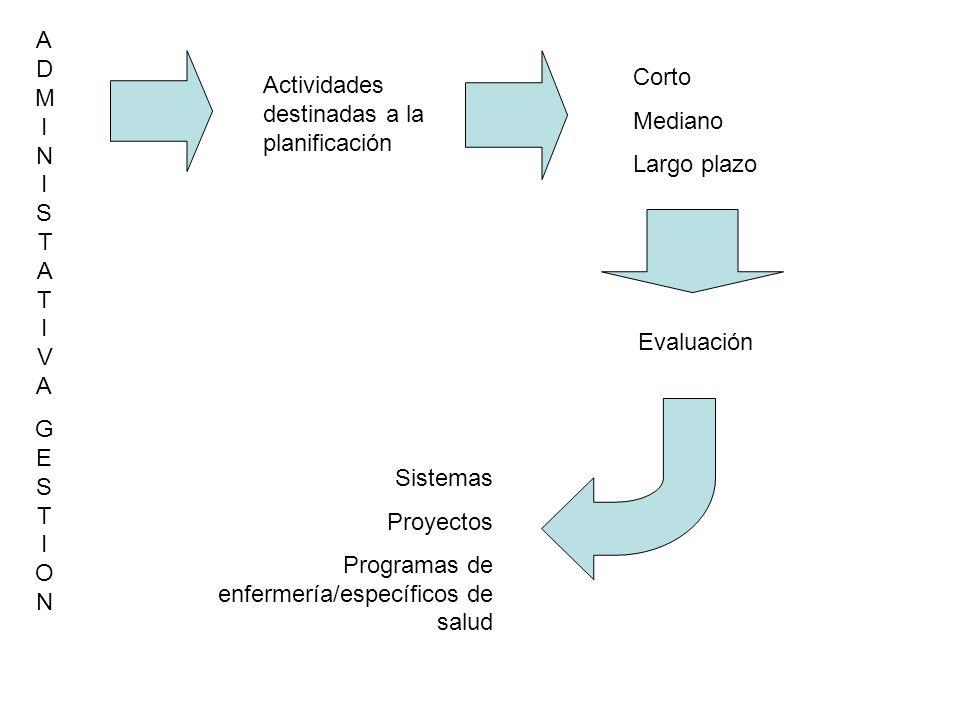 ADMINISTATIVAGESTIONADMINISTATIVAGESTION Actividades destinadas a la planificación Corto Mediano Largo plazo Evaluación Sistemas Proyectos Programas d