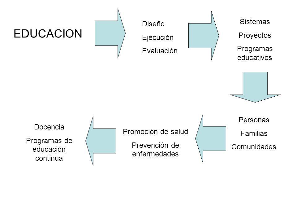 EDUCACION Diseño Ejecución Evaluación Sistemas Proyectos Programas educativos Personas Familias Comunidades Promoción de salud Prevención de enfermeda
