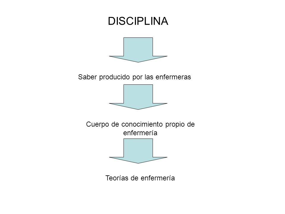DISCIPLINA Saber producido por las enfermeras Cuerpo de conocimiento propio de enfermería Teorías de enfermería