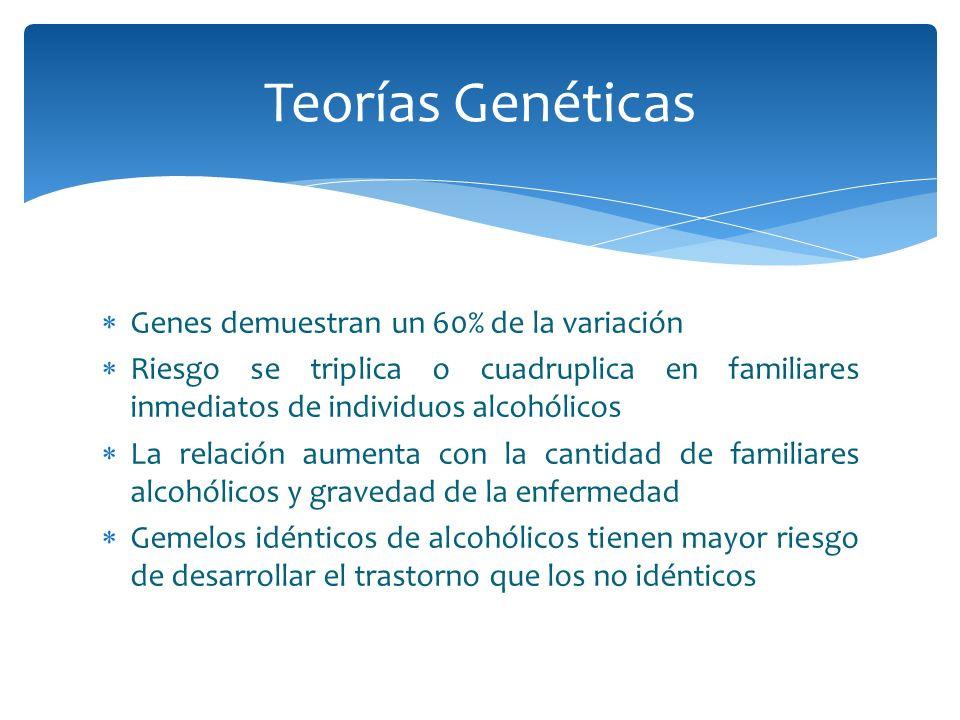 Genes demuestran un 60% de la variación Riesgo se triplica o cuadruplica en familiares inmediatos de individuos alcohólicos La relación aumenta con la
