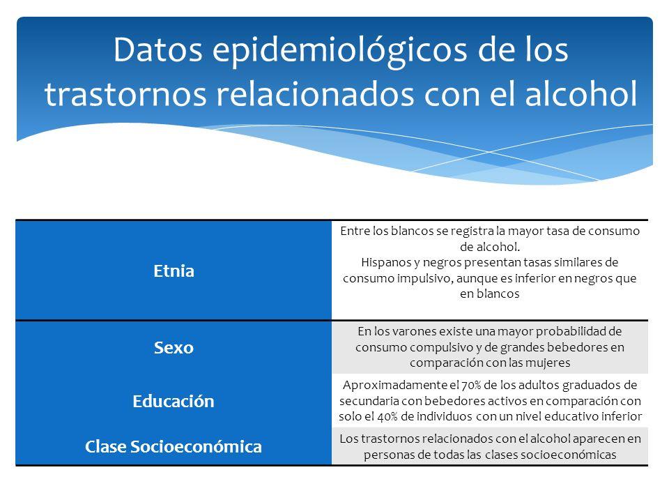 Datos epidemiológicos de los trastornos relacionados con el alcohol Etnia Entre los blancos se registra la mayor tasa de consumo de alcohol. Hispanos