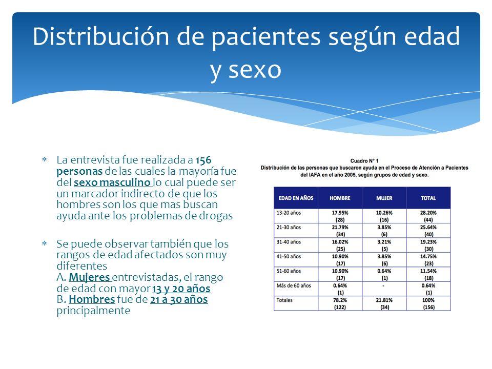 Distribución de pacientes según edad y sexo La entrevista fue realizada a 156 personas de las cuales la mayoría fue del sexo masculino lo cual puede s