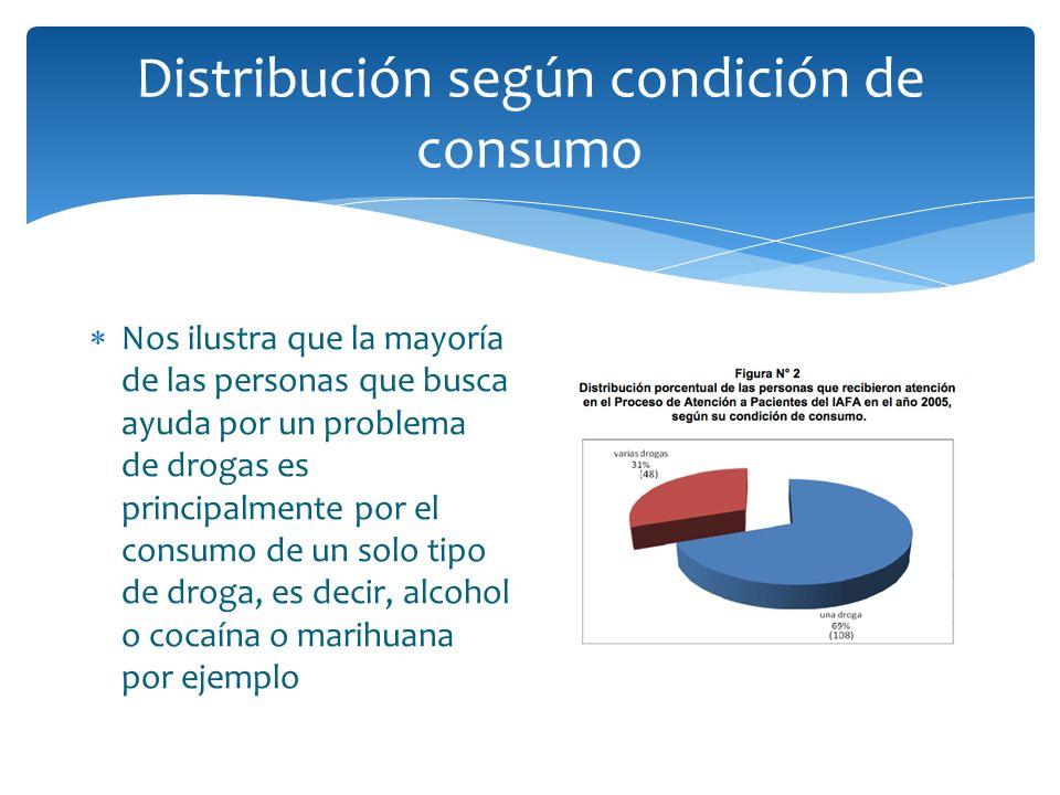 Distribución según condición de consumo Nos ilustra que la mayoría de las personas que busca ayuda por un problema de drogas es principalmente por el