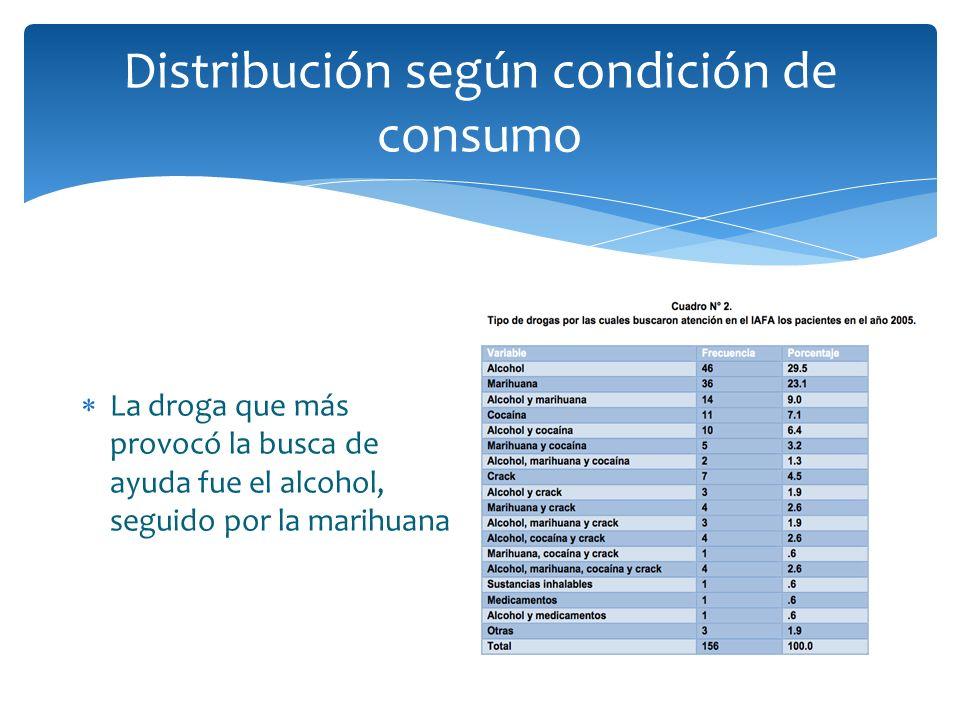 Distribución según condición de consumo La droga que más provocó la busca de ayuda fue el alcohol, seguido por la marihuana