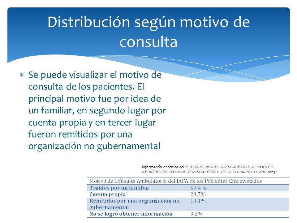 Distribución según motivo de consulta Se puede visualizar el motivo de consulta de los pacientes. El principal motivo fue por idea de un familiar, en