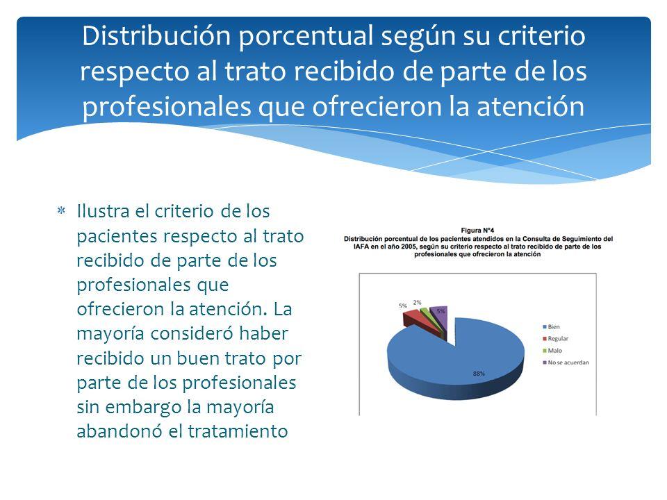 Distribución porcentual según su criterio respecto al trato recibido de parte de los profesionales que ofrecieron la atención Ilustra el criterio de l