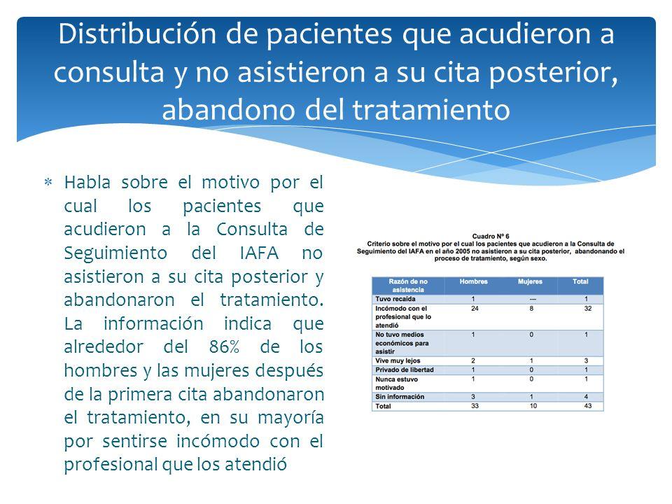 Distribución de pacientes que acudieron a consulta y no asistieron a su cita posterior, abandono del tratamiento Habla sobre el motivo por el cual los