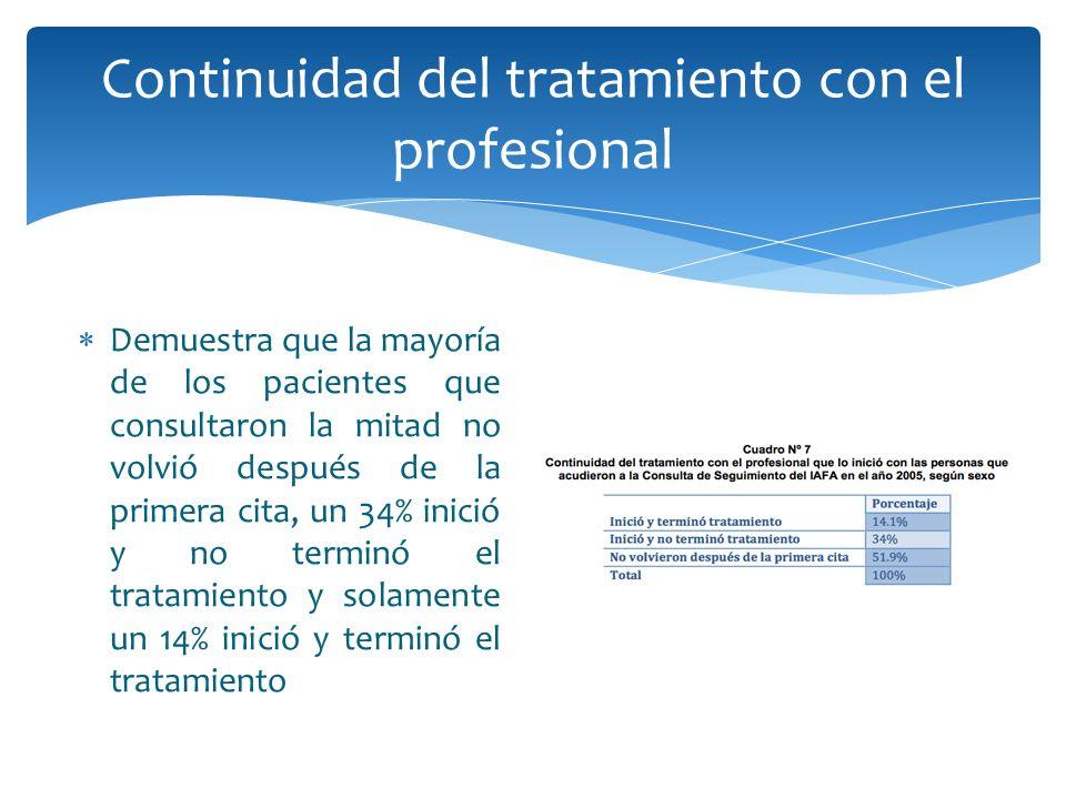 Continuidad del tratamiento con el profesional Demuestra que la mayoría de los pacientes que consultaron la mitad no volvió después de la primera cita