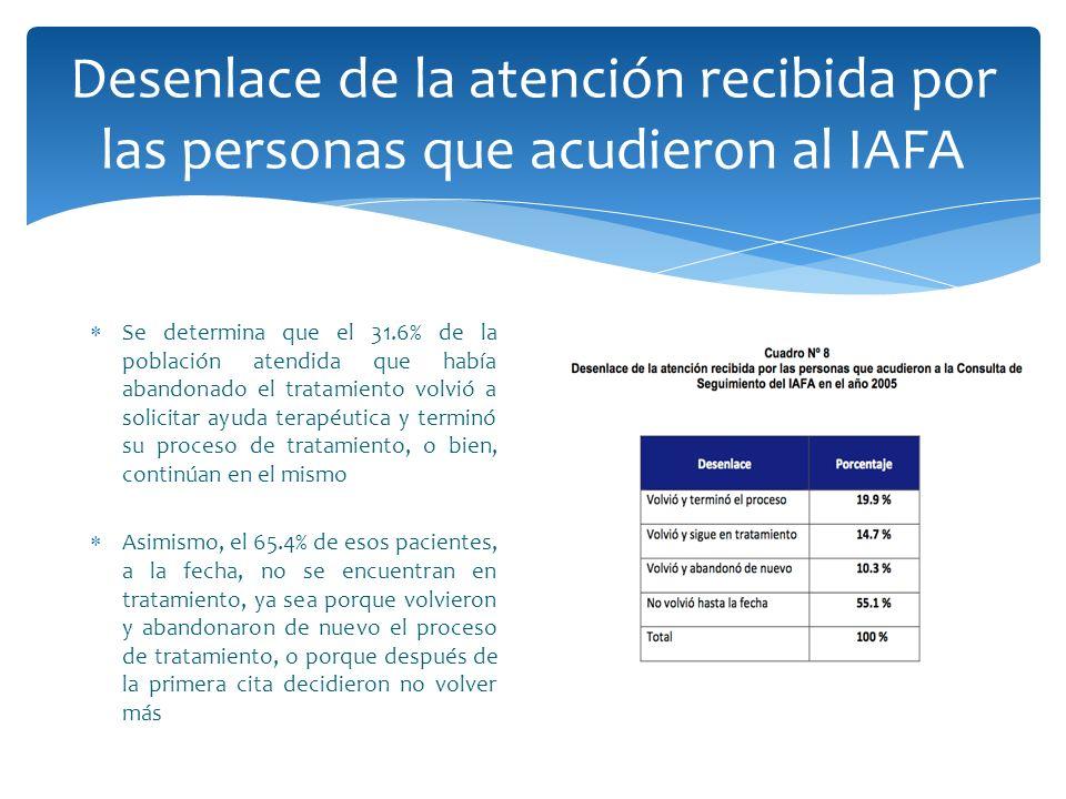 Desenlace de la atención recibida por las personas que acudieron al IAFA Se determina que el 31.6% de la población atendida que había abandonado el tr