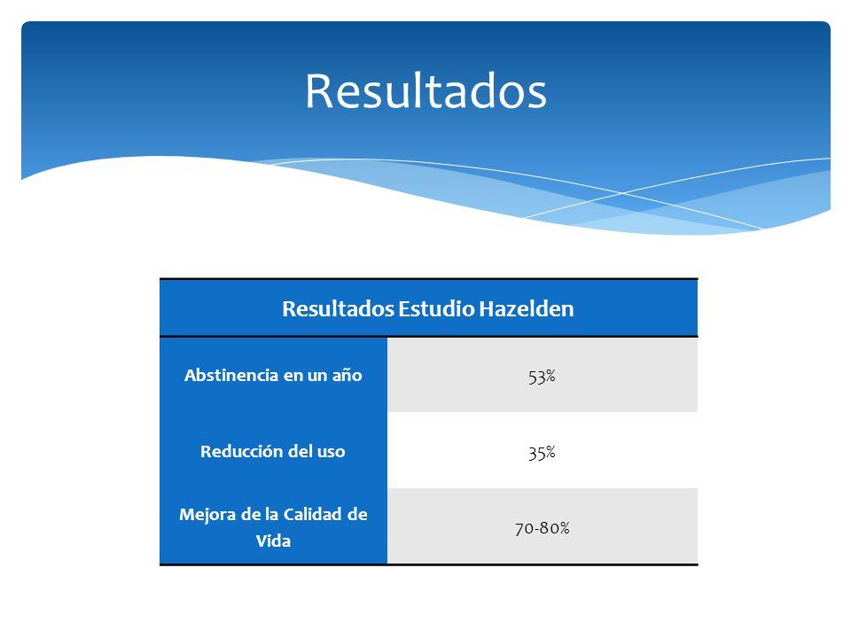 Resultados Estudio Hazelden Abstinencia en un año53% Reducción del uso35% Mejora de la Calidad de Vida 70-80% Resultados