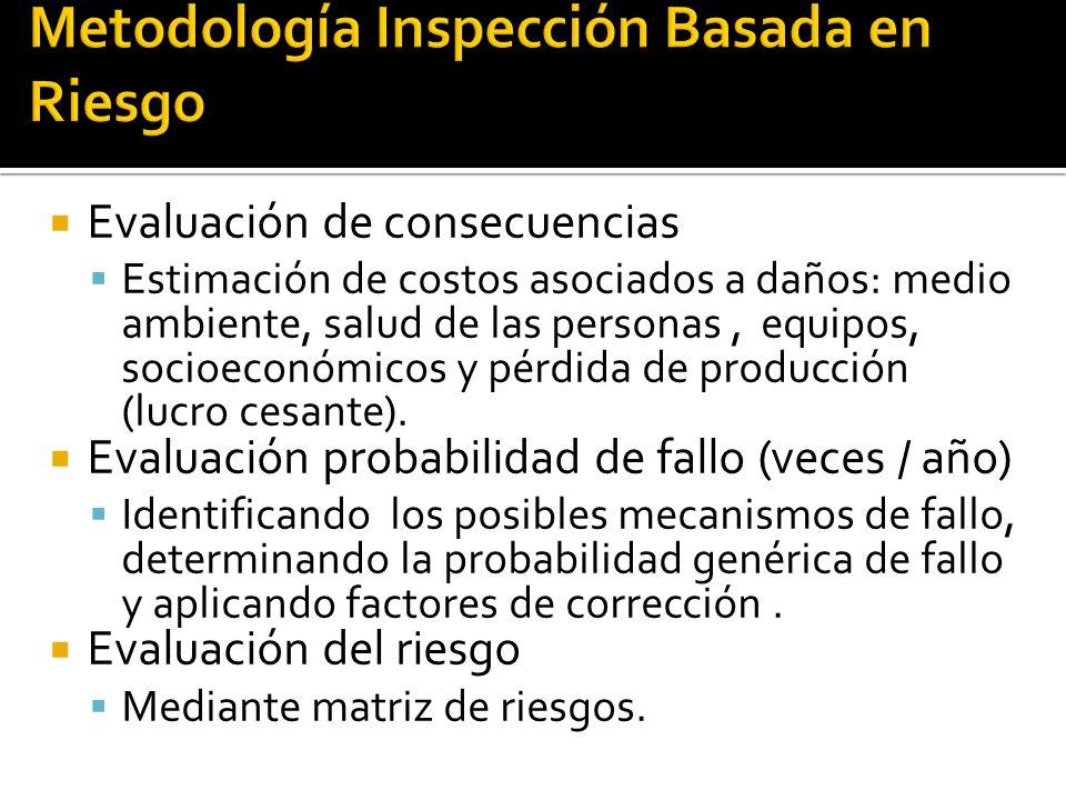 Evaluación de consecuencias Estimación de costos asociados a daños: medio ambiente, salud de las personas, equipos, socioeconómicos y pérdida de produ
