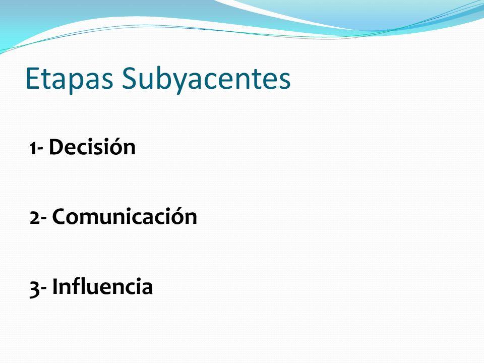 Etapas Subyacentes 1- Decisión 2- Comunicación 3- Influencia