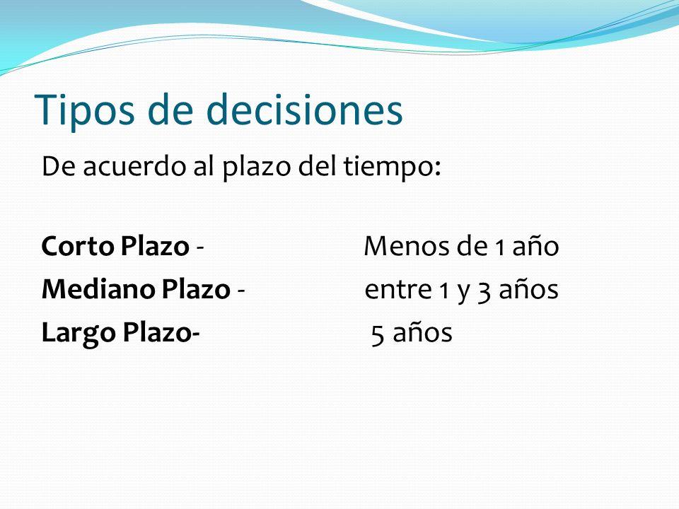 Tipos de decisiones De acuerdo al plazo del tiempo: Corto Plazo - Menos de 1 año Mediano Plazo - entre 1 y 3 años Largo Plazo- 5 años