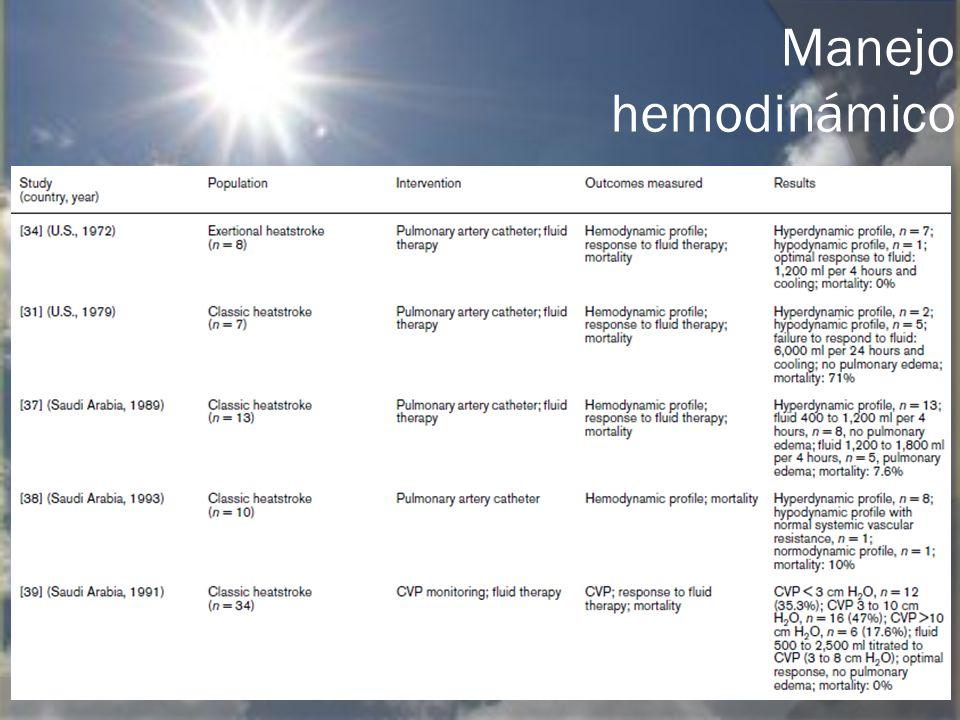 Manejo hemodinámico
