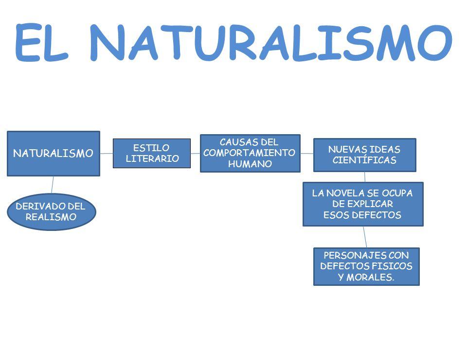 EL NATURALISMO NATURALISMO CAUSAS DEL COMPORTAMIENTO HUMANO DERIVADO DEL REALISMO LA NOVELA SE OCUPA DE EXPLICAR ESOS DEFECTOS PERSONAJES CON DEFECTOS FISICOS Y MORALES.
