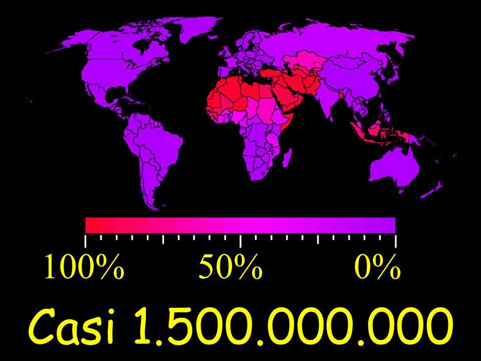 Casi 1.500.000.000 100% 50% 0%