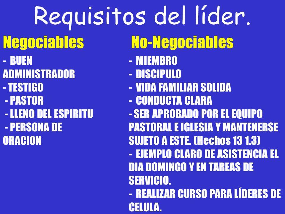 Requisitos del líder. - BUEN ADMINISTRADOR - TESTIGO - PASTOR - LLENO DEL ESPIRITU - PERSONA DE ORACION - MIEMBRO - DISCIPULO - VIDA FAMILIAR SOLIDA -