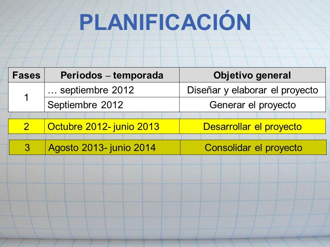 PLANIFICACIÓN FasesPeriodos – temporadaObjetivo general 1 … septiembre 2012Diseñar y elaborar el proyecto Septiembre 2012Generar el proyecto 2Octubre