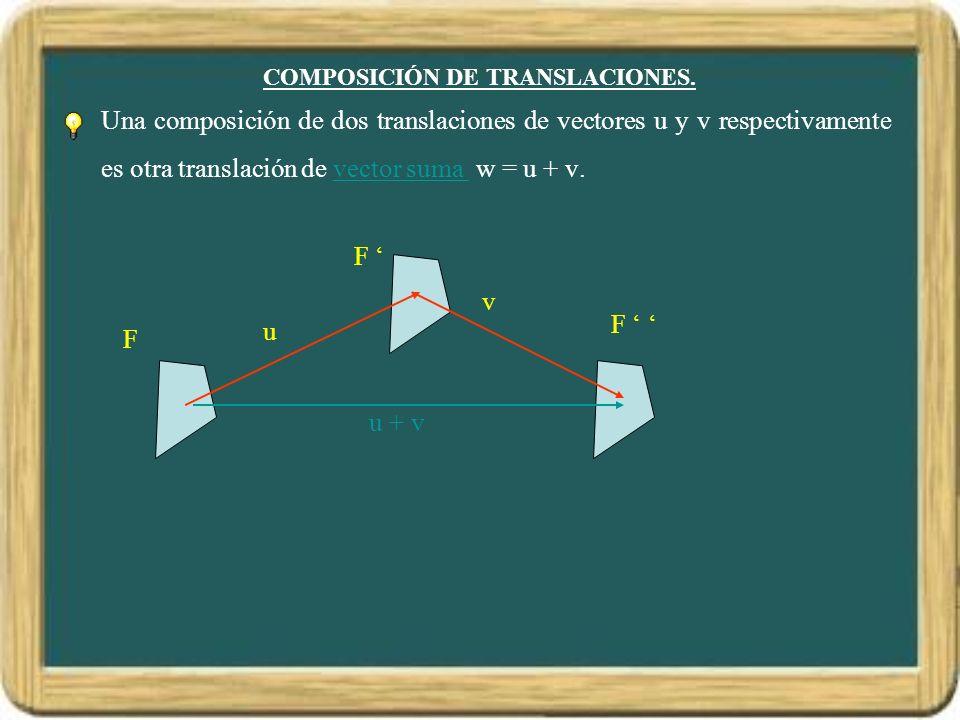 COMPOSICIÓN DE TRANSLACIONES. Una composición de dos translaciones de vectores u y v respectivamente es otra translación de vector suma w = u + v.vect