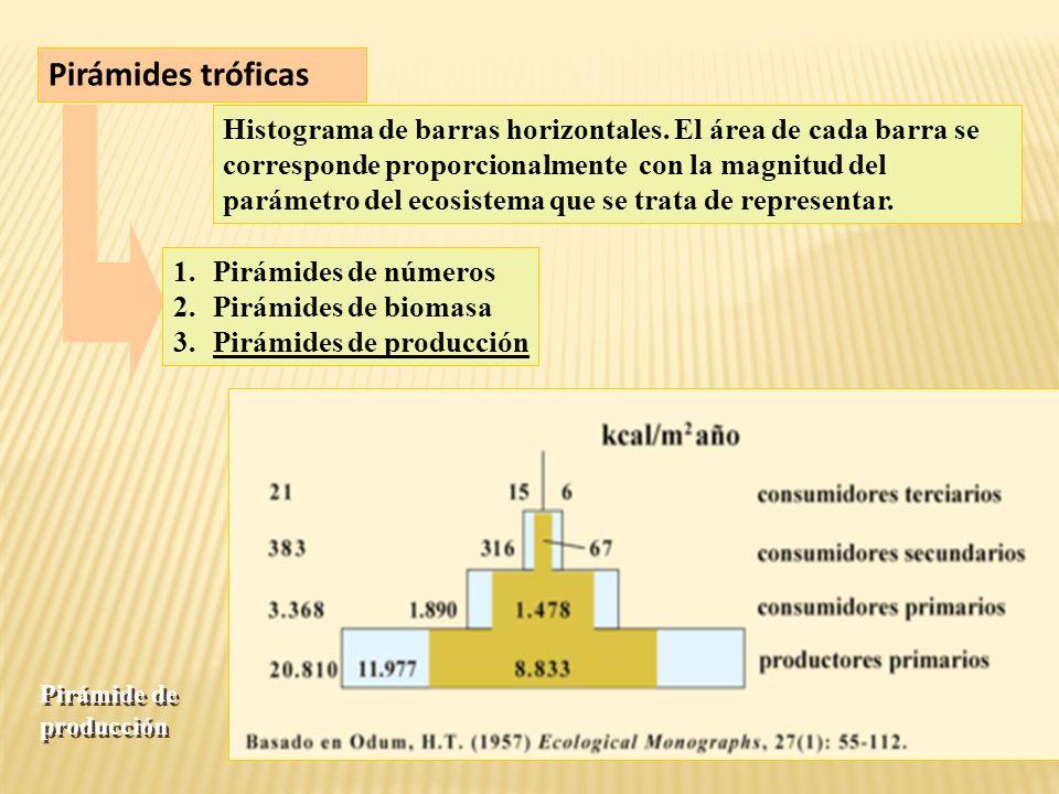 Pirámides tróficas Histograma de barras horizontales.