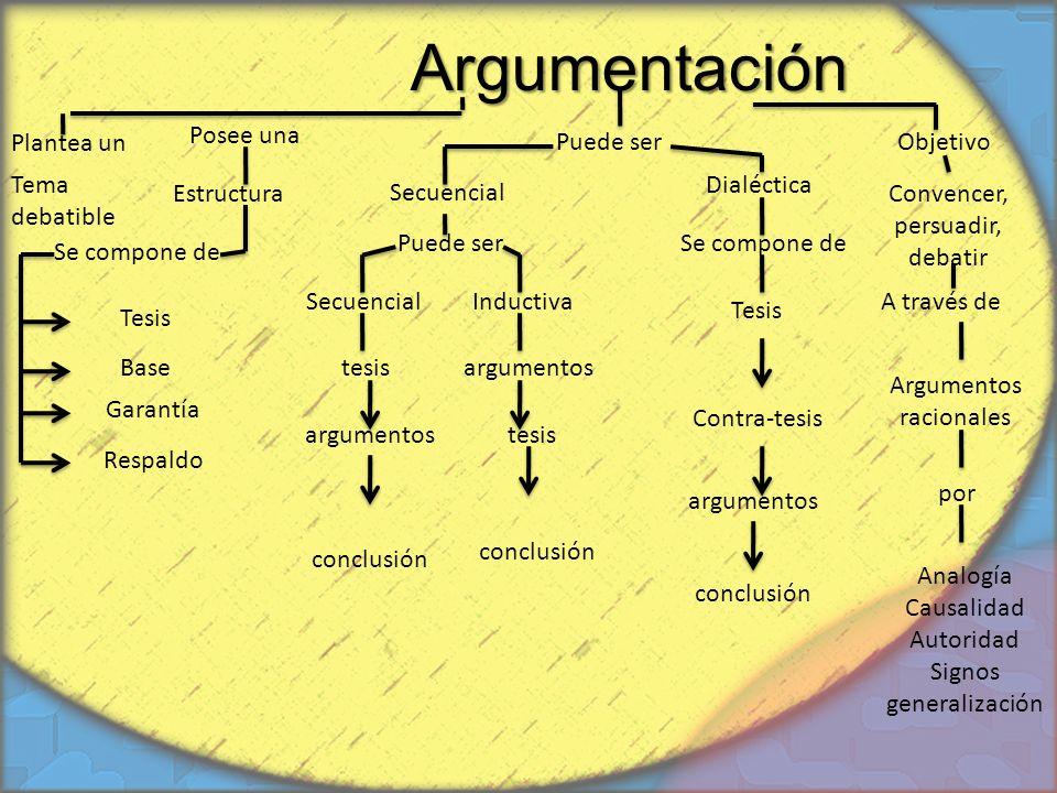Argumentación Plantea un Estructura Posee una Objetivo Secuencial Dialéctica Puede ser Se compone de Respaldo Garantía Base Tesis Se compone de Secuen