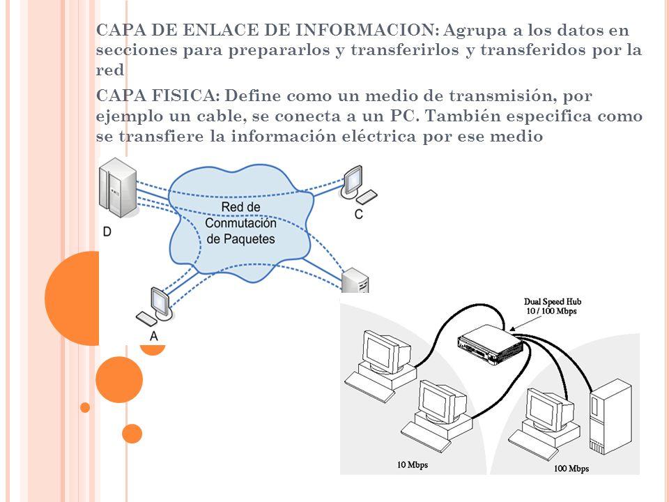 CAPA DE ENLACE DE INFORMACION: Agrupa a los datos en secciones para prepararlos y transferirlos y transferidos por la red CAPA FISICA: Define como un