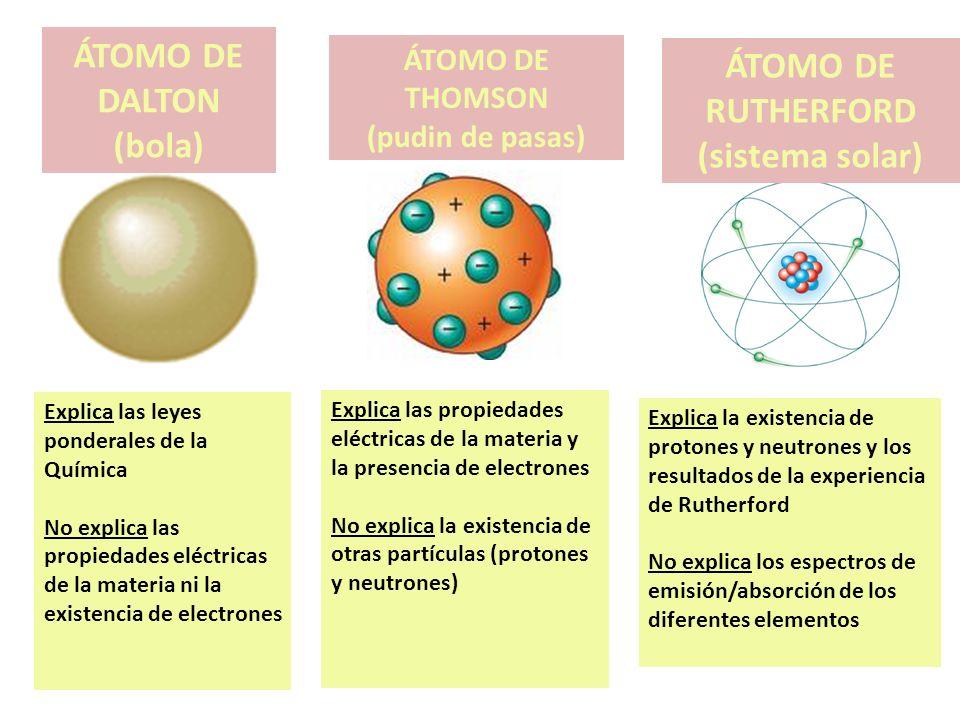ÁTOMO DE DALTON (bola) ÁTOMO DE THOMSON (pudin de pasas) ÁTOMO DE RUTHERFORD (sistema solar) Explica las leyes ponderales de la Química No explica las