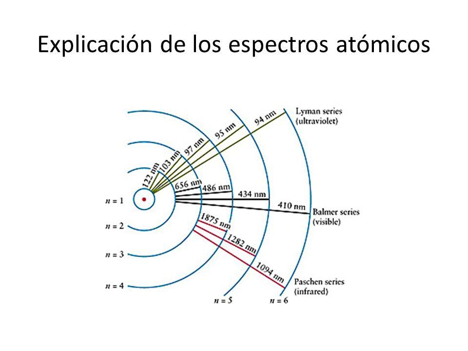 Explicación de los espectros atómicos