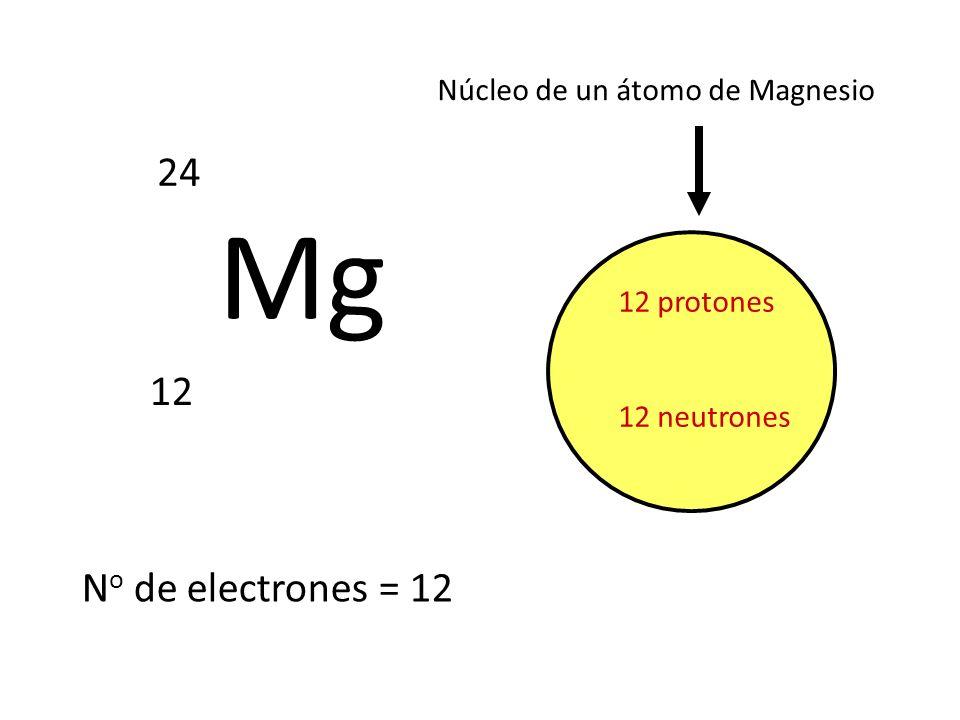 Mg 24 12 12 protones 12 neutrones Núcleo de un átomo de Magnesio N o de electrones = 12