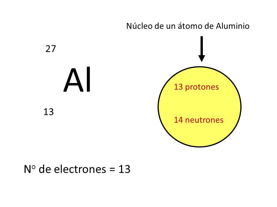 Al 27 13 13 protones 14 neutrones Núcleo de un átomo de Aluminio N o de electrones = 13