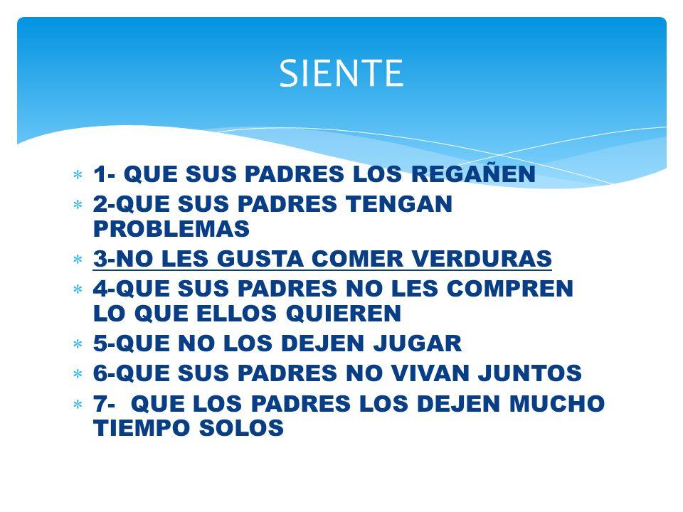 1- QUE SUS PADRES LOS REGAÑEN 2-QUE SUS PADRES TENGAN PROBLEMAS 3-NO LES GUSTA COMER VERDURAS 4-QUE SUS PADRES NO LES COMPREN LO QUE ELLOS QUIEREN 5-QUE NO LOS DEJEN JUGAR 6-QUE SUS PADRES NO VIVAN JUNTOS 7- QUE LOS PADRES LOS DEJEN MUCHO TIEMPO SOLOS SIENTE