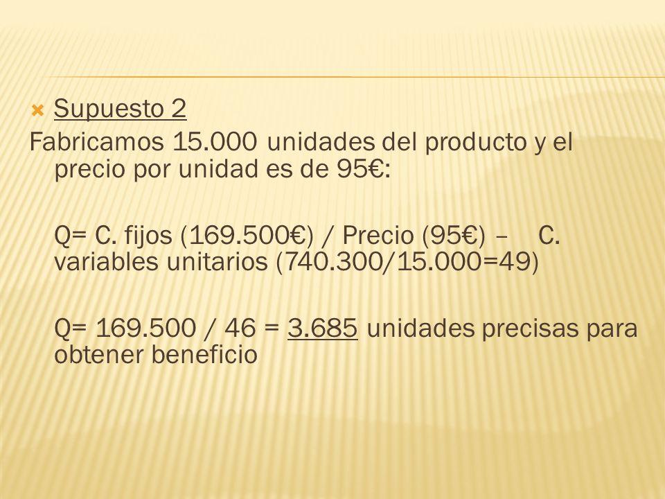 Supuesto 2 Fabricamos 15.000 unidades del producto y el precio por unidad es de 95: Q= C.