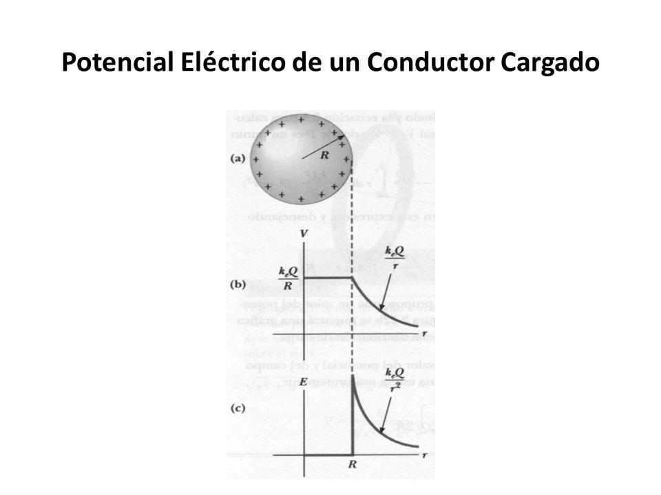 Potencial Eléctrico de un Conductor Cargado