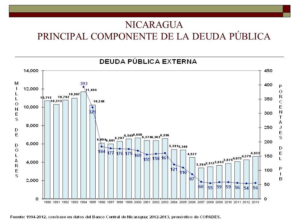NICARAGUA PRINCIPAL COMPONENTE DE LA DEUDA PÚBLICA
