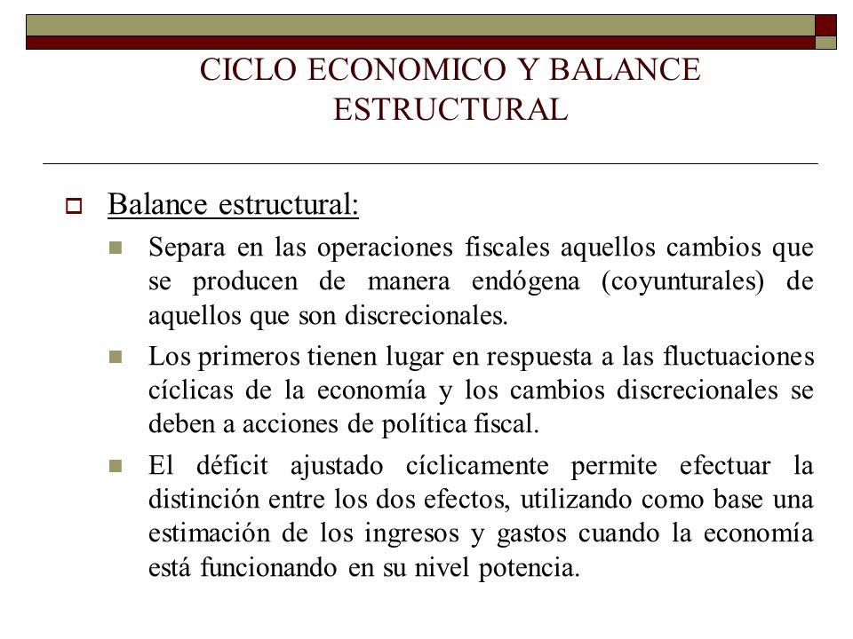 CICLO ECONOMICO Y BALANCE ESTRUCTURAL Balance estructural: Separa en las operaciones fiscales aquellos cambios que se producen de manera endógena (coy