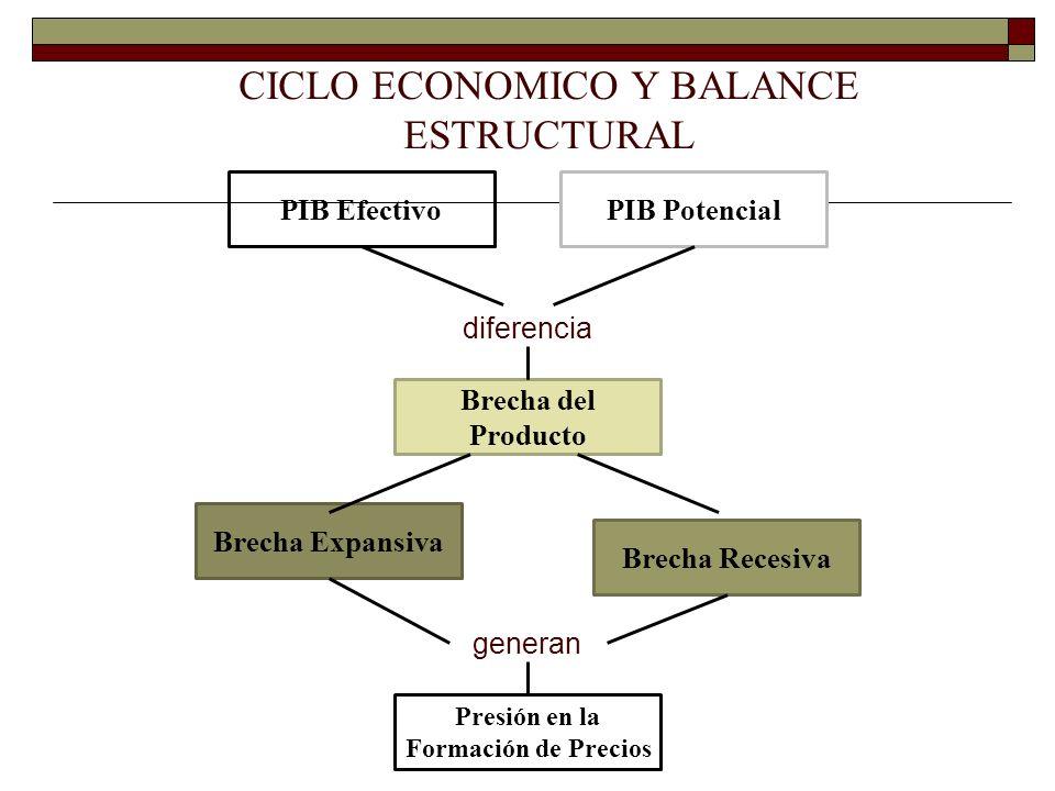 Brecha Expansiva PIB EfectivoPIB Potencial Brecha del Producto diferencia Brecha Recesiva Presión en la Formación de Precios generan CICLO ECONOMICO Y