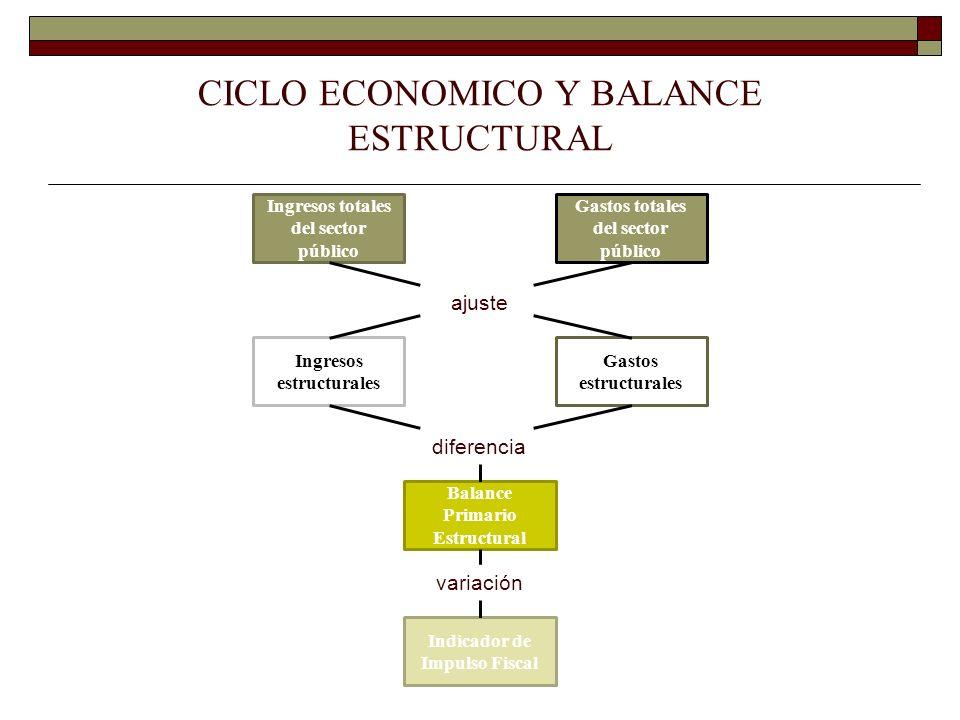 Ingresos totales del sector público Gastos totales del sector público ajuste Ingresos estructurales Gastos estructurales diferencia Balance Primario E