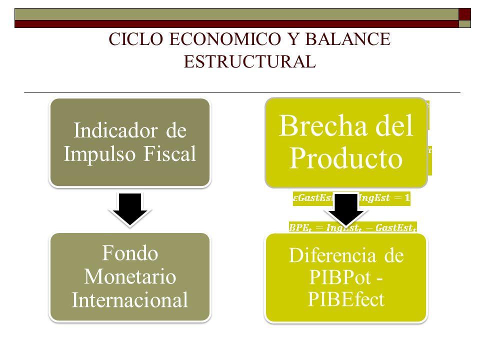 Indicador de Impulso Fiscal Fondo Monetario Internacional CICLO ECONOMICO Y BALANCE ESTRUCTURAL Brecha del Producto Diferencia de PIBPot - PIBEfect