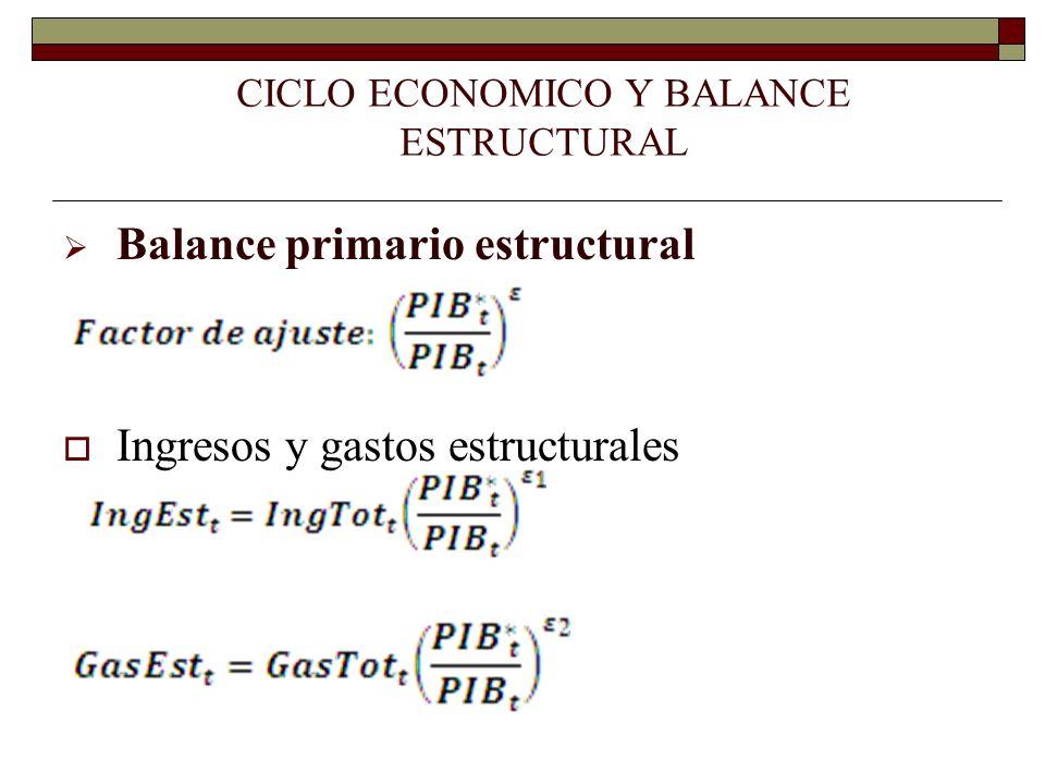 Balance primario estructural Ingresos y gastos estructurales CICLO ECONOMICO Y BALANCE ESTRUCTURAL
