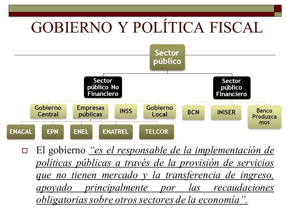 Sector público Sector público No Financiero Gobierno Central Empresas públicas ENACALEPNENELENATRELTELCORINSS Gobierno Local Sector público Financiero
