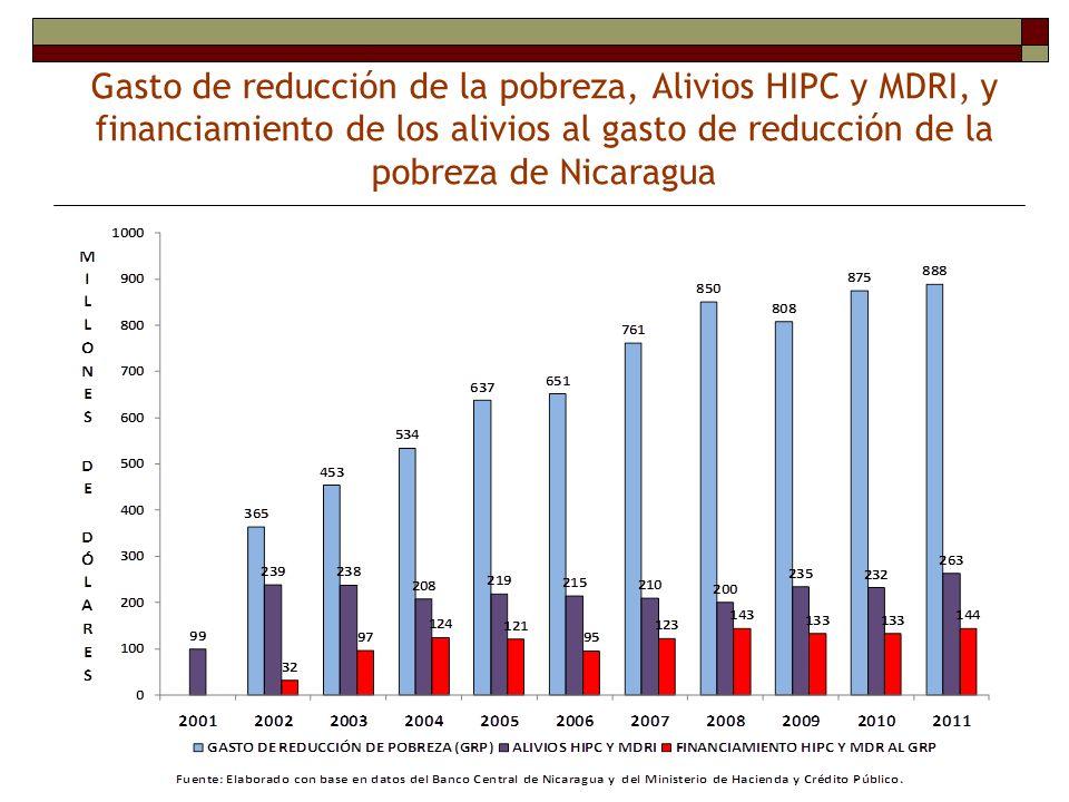 Gasto de reducción de la pobreza, Alivios HIPC y MDRI, y financiamiento de los alivios al gasto de reducción de la pobreza de Nicaragua