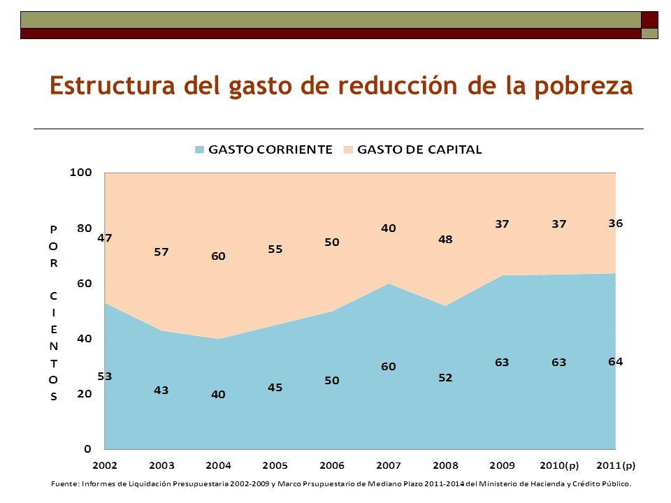 Estructura del gasto de reducción de la pobreza