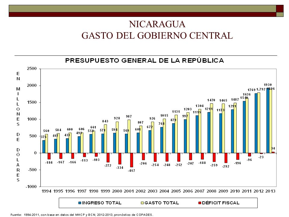 NICARAGUA BALANCE GENERAL DEL GOBIERNO CENTRAL