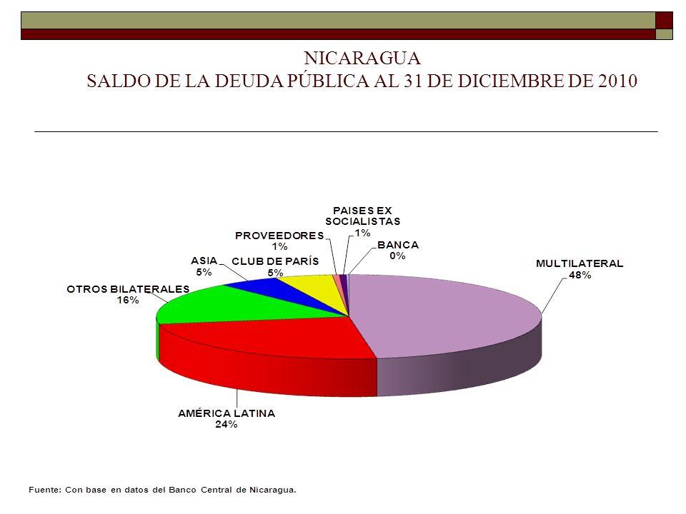NICARAGUA SALDO DE LA DEUDA PÚBLICA AL 31 DE DICIEMBRE DE 2010
