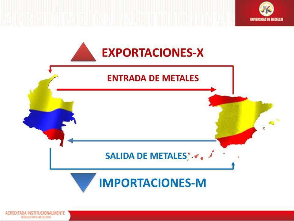 EXPORTACIONES-X IMPORTACIONES-M ENTRADA DE METALES SALIDA DE METALES