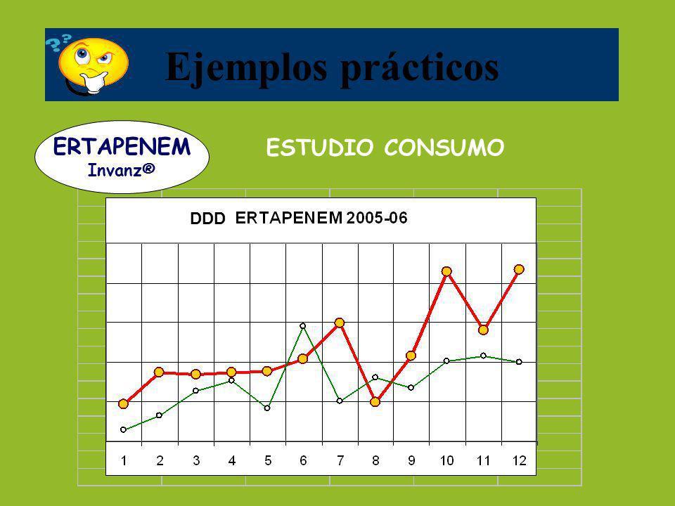 DDD ESTUDIO CONSUMO Ejemplos prácticos ERTAPENEM Invanz®