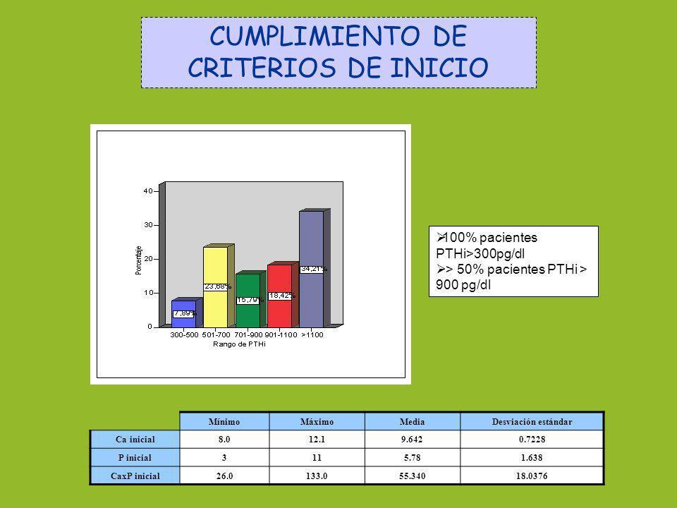 CUMPLIMIENTO DE CRITERIOS DE INICIO 100% pacientes PTHi>300pg/dl > 50% pacientes PTHi > 900 pg/dl MínimoMáximoMediaDesviación estándar Ca inicial8.012