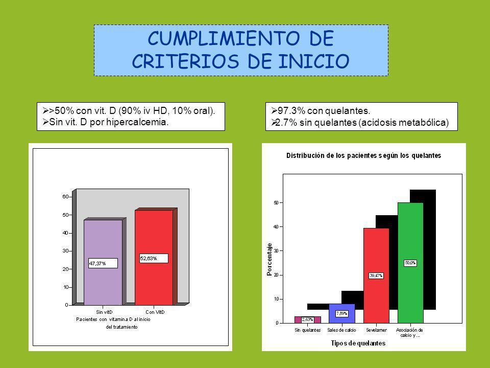 CUMPLIMIENTO DE CRITERIOS DE INICIO >50% con vit. D (90% iv HD, 10% oral). Sin vit. D por hipercalcemia. 97.3% con quelantes. 2.7% sin quelantes (acid