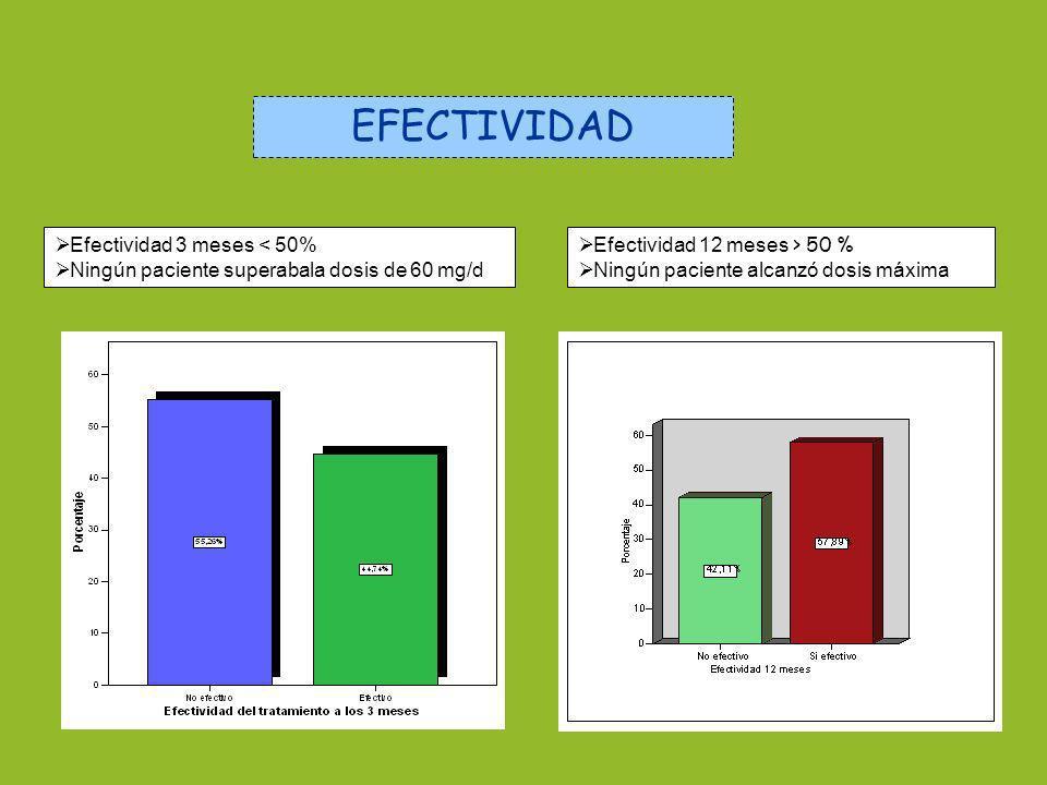 EFECTIVIDAD Efectividad 3 meses < 50% Ningún paciente superabala dosis de 60 mg/d Efectividad 12 meses > 50 % Ningún paciente alcanzó dosis máxima