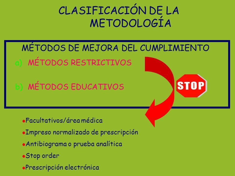 CLASIFICACIÓN DE LA METODOLOGÍA MÉTODOS DE MEJORA DEL CUMPLIMIENTO a)MÉTODOS RESTRICTIVOS b)MÉTODOS EDUCATIVOS Facultativos/área médica Impreso normal